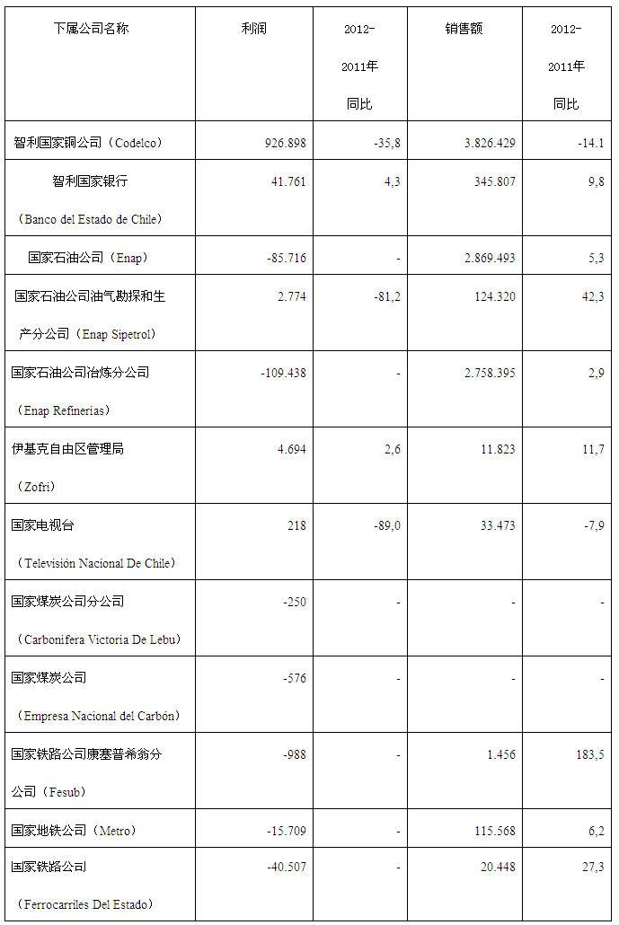 2012年上半年智利主要经济集团经营情况中华