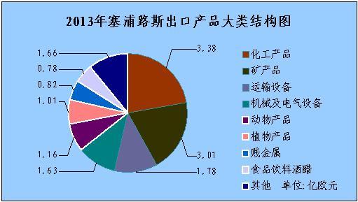 (一)出口商品结构