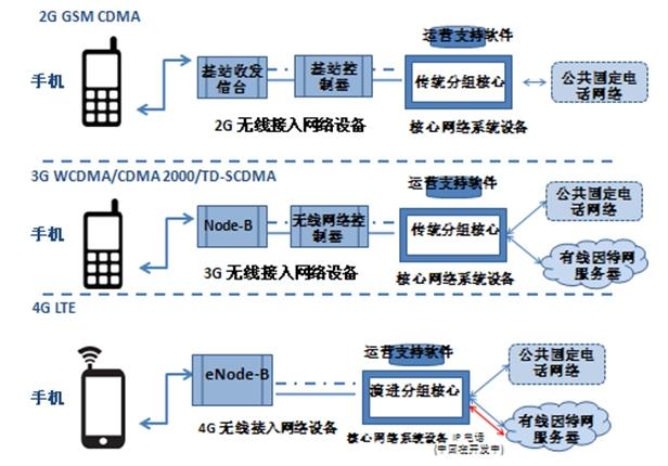 无线网络接入设备根据通信技术标准的不同(2g,3g,4g)在设备结构和功能