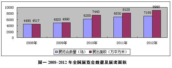 2012年中国会展业直接产值约3500亿人民币,较2011年增长16.1 - notheal - 黑布林北海居