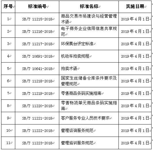 11项国内贸易行业标准编号、名称及实施日期
