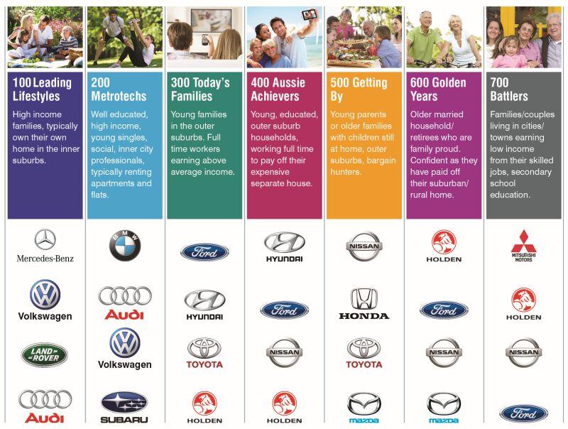 【汽车】澳消费者购车意愿持续提升 SUV车型更受青睐