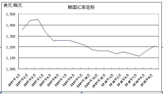 韩元GDp_韩国历年GDP及人均GDP一览 1953