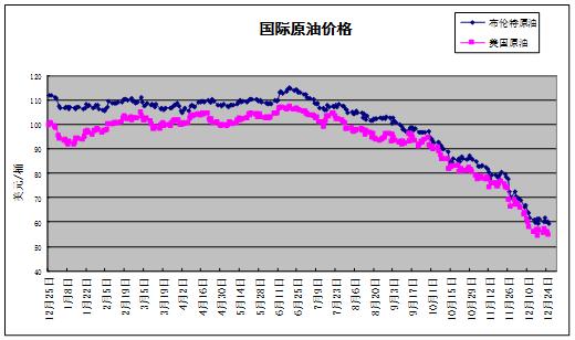 2014年原油价格走势分析中华人民共和国商务