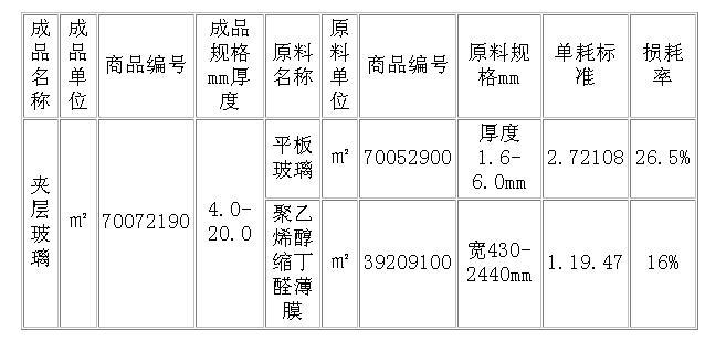 pvb胶片-夹层玻璃加工贸易单耗标准