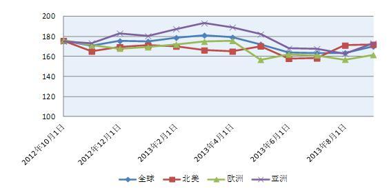 贸易 >> 正文      图6 国际钢材价格变动情况    机电产品 2013年图片