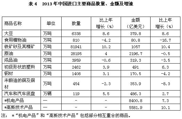 2013年中国对外贸易发展情况
