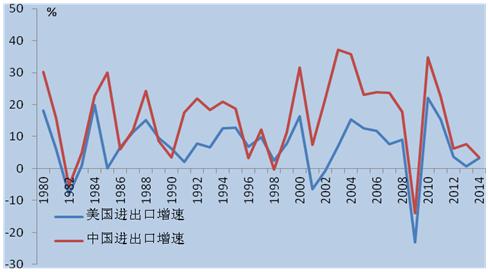 2016年中国对外贸易发展态势分析