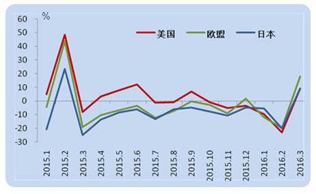 2016年一季度中国对外贸易发展情况