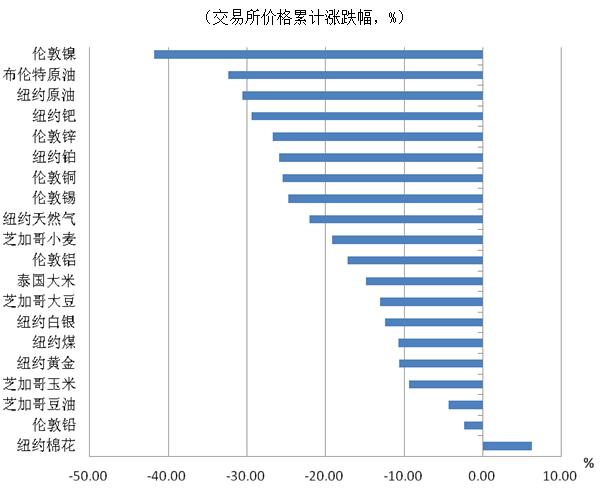 2015年及2016年国际商品市场走势